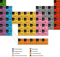 families on the periodic table of elements periodic tables