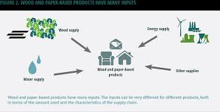 wood supplies home sustainable forest products