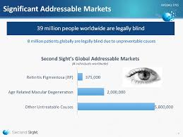 Icd 9 Code For Legal Blindness Form 8 K Second Sight Medical For May 28