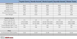 cost of toyota corolla in india toyota camry official review team bhp