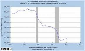 jobs under obama administration fox friends fails to discredit obama s manufacturing job record