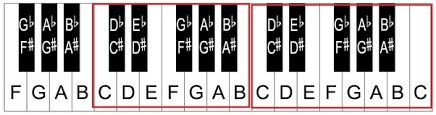 keyboard chords tutorial for beginners what is the best way to learn to play a musical keyboard on your own