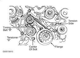 2001 hyundai accent timing marks 2001 hyundai sonata proper timing belt replacement engine
