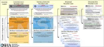 osha outreach training program card hierarchy occupational