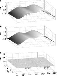 Surface Map Results Of The Measurement Protocol 3d Surface Map As Acquired