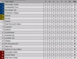hasil dan klasemen liga inggris manchester united di puncak