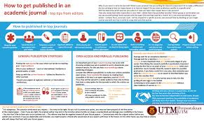 poster top tips on how to get published in an academic journal