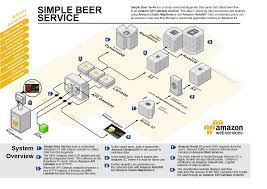 internet of beer introducing simple beer service u2013 aws startup