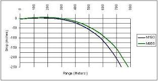 Ballistics Table 5 56 55 Grain Ballistics Chart Socialmediaworks Co