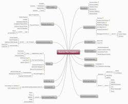 business plan template mind map biggerplate