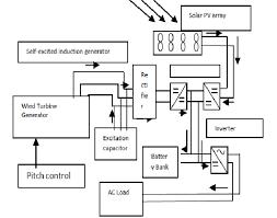 functional block diagram of hybrid wind solar energy system