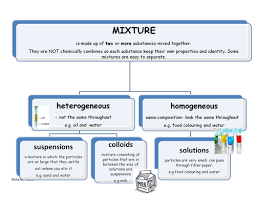poster showing classification of mixtures by kicha teaching