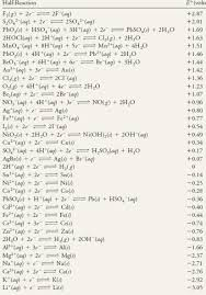 Standard Reduction Potentials Table In Biochemical Systems The Normal Standard State That Requires H