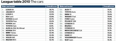 mercedes reliability most and least reliable cars 2010 this is