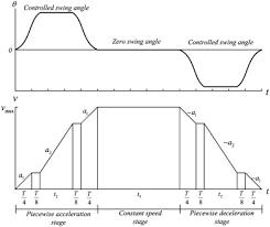control of fast crane operation sciencedirect