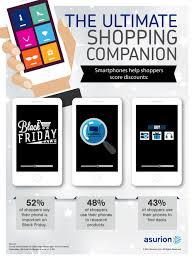 black friday deals on mobile phones asurion finds nearly 1 out of 3 items bought last black friday