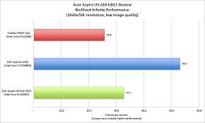 acer aspire u5 610 ub12 review bold looks blah performance