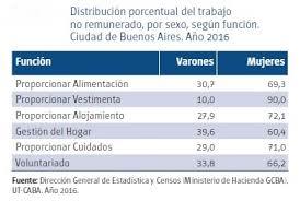 valores servicio domestico 2016 argentina las mujeres realizan el 70 del trabajo doméstico no remunerado