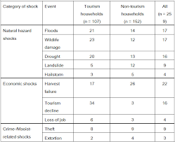 Dummy Table Local Perceptions Of Risk And Tourism A Case Study From Rural