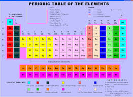 radioactive elements on the periodic table suggestions online images of radioactive elements periodic table