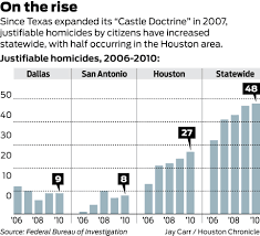 texas justifiable homicides rise with u0027castle doctrine u0027 houston