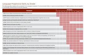 common core l ccr 1 explained dave stuart jr