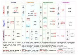 printable worksheets english tenses basic english tenses table worksheet free esl printable worksheets