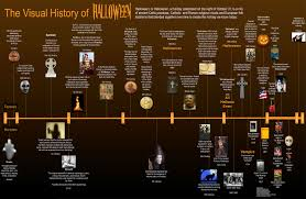 History Of Memes - the visual history of hallowen halloween know your meme