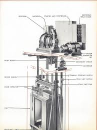 otis elevator company cutaway drawing from the 1950s elevators