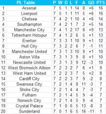 Premier League Table How It Really Looks The Current 90 Minute Premier League Table