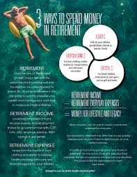retirement income planning infographic 3 ways to spend money in