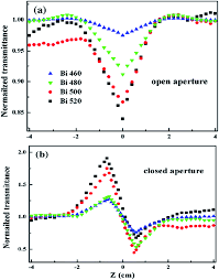 nonlinear optical properties of metal nanoparticles a review