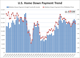 housing trends 2017 u s residential loan origination dollar volume drops to three