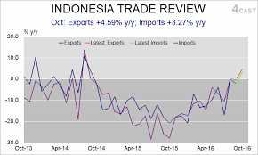 Usd To Idr Forex Analysis Indonesia Flows October Exports Imports Return