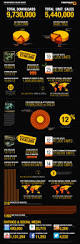 89 best infographics images on pinterest infographics digital