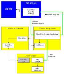 ibm notes and domino wiki alloy by ibm and sap basic
