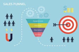 what is a sales funnel the guide to building an automated selling