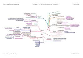 Iso Map Sustainability Iso 13485 2003 Mind Map