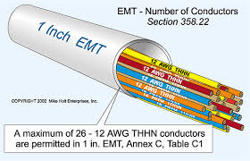 Conduit Fill Table Article 300 Wiring Methods
