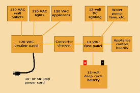 multibrief battery issues understanding your rv s electrical systems