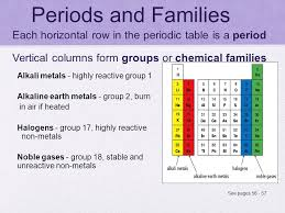 What Are The Families Of The Periodic Table Review Periodic Table Bill Nye The Science Guy Elements