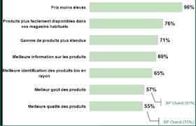 Consommation De Produits Bio Dans Une Consommation Bio Très Variée Biolinéaires Le Magazine