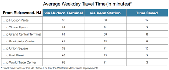 hudson light rail schedule real transit
