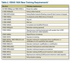 Osha Chair Requirements What Precasters Need To Know About Osha U0027s New Crane Rule