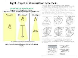 different types of outdoor lighting illumination