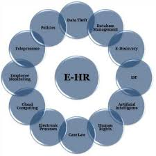 dissertation topics in human resource management for hr dissertations