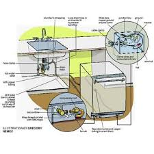 installing a dishwasher in existing cabinets how to install a dishwasher dishwashers illustrations and kitchens
