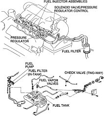 repair guides gasoline fuel injection system relieving fuel