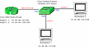 catalyst express 500 series switches configuration example cisco