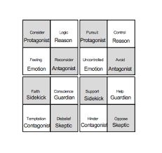 archetypal themes list characters theory book dramatica